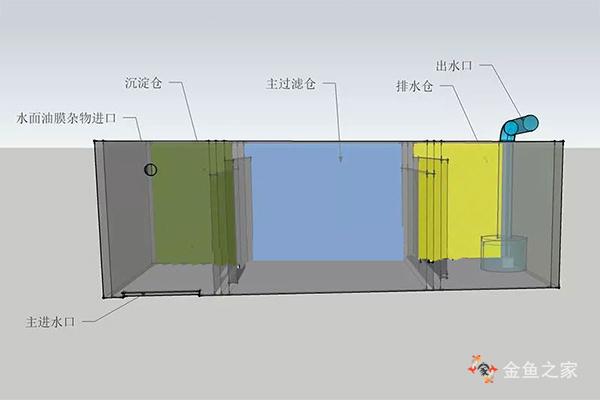 气举式过滤系统示意图